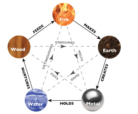 feng-shui-elements