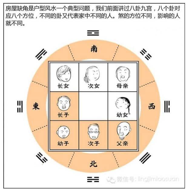 Feng shui sector representation