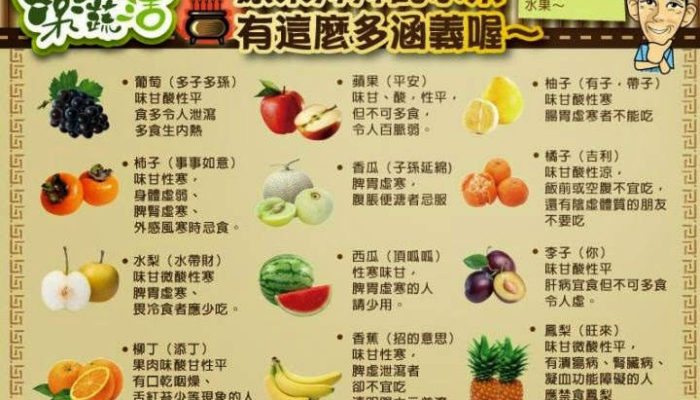 Must Know Fruits Offering Symbolic Meaning List