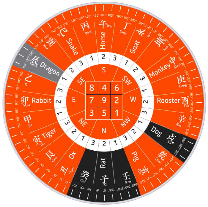 How to Feng Shui Your House with Flying Star 2018 Chart & Cures? -