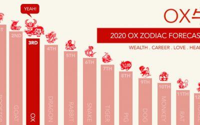 Ox Zodiac Forecast for 2020