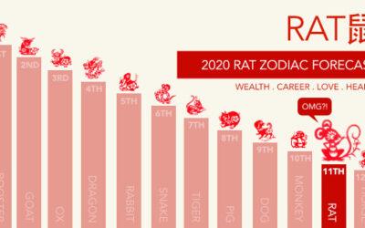 Rat Zodiac Forecast for 2020