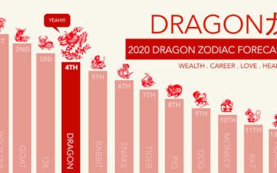 Dragon Zodiac Forecast for 2020